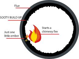 How a flue fire can start